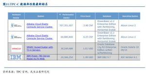 数据库行业深度报告:历史机遇,国产数据库市场迎来十倍空间