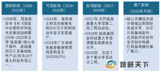 """""""新基建""""全面启动下 我国信创产业未来三年有望迎黄金发展期"""