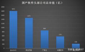 麒麟芯片或将绝版?别错过国产软件的崛起,信创之魂——中国软件