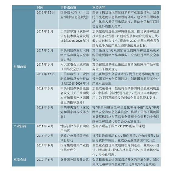 """020年自主可控行业发展趋势分析:已成为国家重要战略"""""""