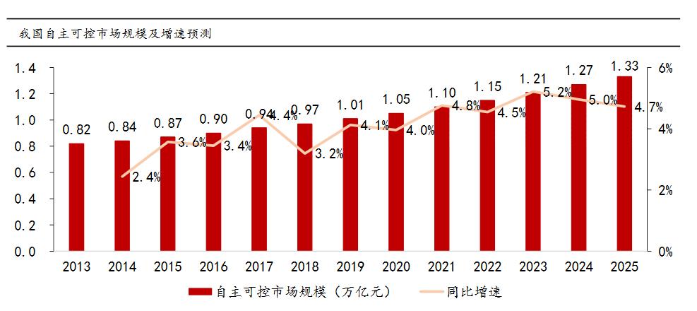 """020年信创产业规模高达1.05万亿元,将迎来全面爆发!"""""""