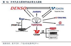 汽车行业专题报告:汽车零部件如何实现自主可控