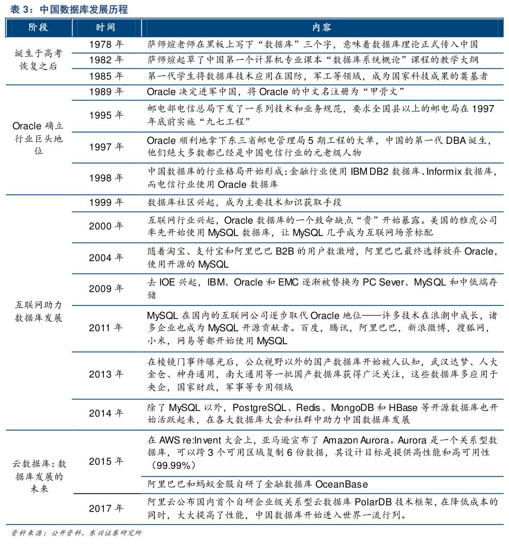 国产数据库发展,基于全球数据库技术演绎