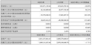 拓尔思上半年业绩浅析:AI+云服务扩容 联手搜狐/360布局信创市场