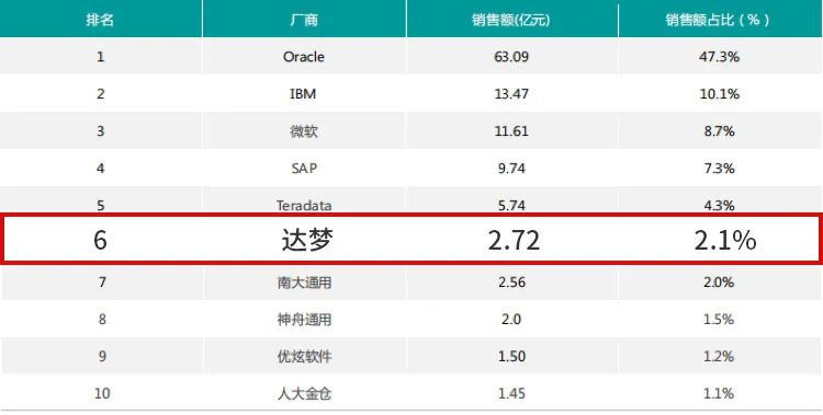 重磅|达梦稳居国产数据库市场占有率第一