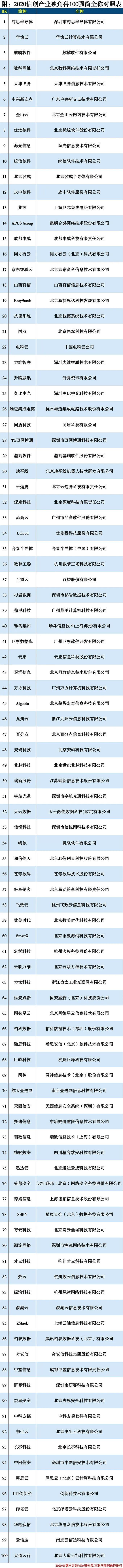 """020信创产业独角兽100强"""""""