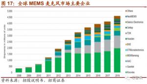 上市首日暴涨290%!深度解析国产MEMS芯片第一股敏芯股份!