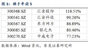 【东吴计算机周报】: 联通服务器集采,国产芯片占据较高份额