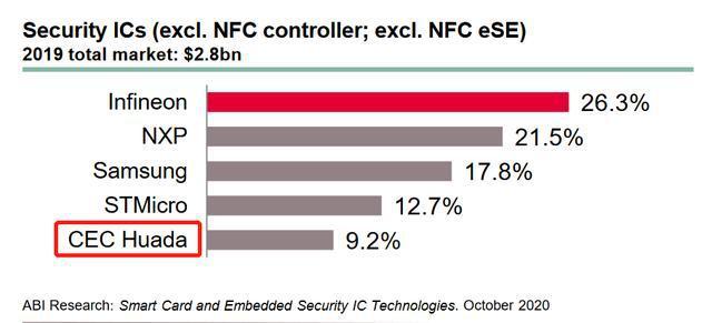 华为海思跻身全球前十的国产芯片公司