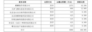 中国软件公告:麒麟软件拟联合出资成立先进操作系统创新中心(天津)有限公司