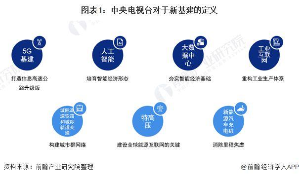 021年中国新基建行业投资规模及发展前景分析